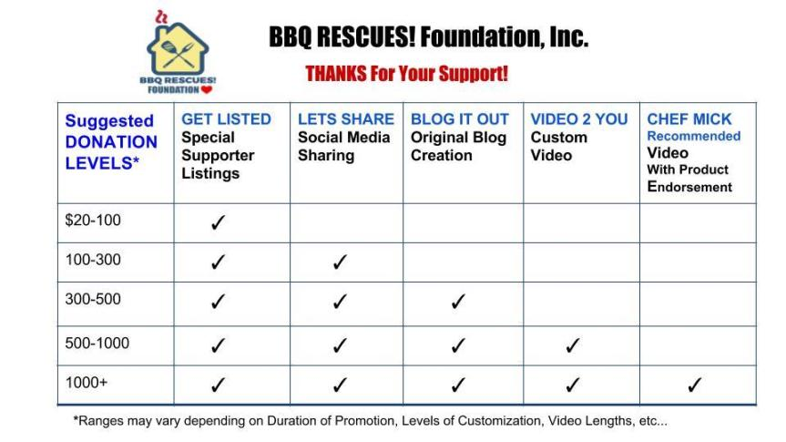 BBQ RESCUES! Foundation, Inc. Chartjp